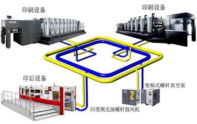 阿特拉斯·科普柯真空泵在印刷设备真空供气及设备节能改造中的应用!